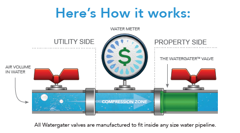 Watergater How It Works
